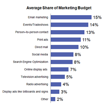 Average Share of Marketing Budget